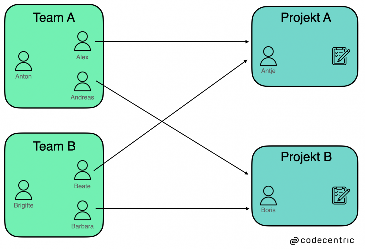 Projektzugriffe