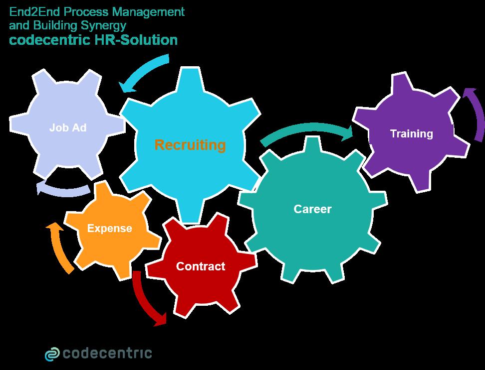 HR Solutions & End2End Process Management
