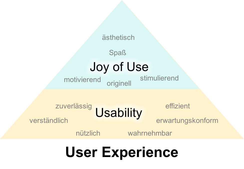 User Experience: criteria grouped by usability vs joy of use