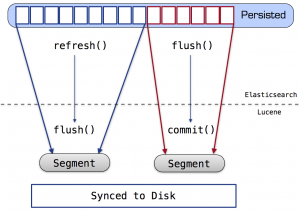 Illustration of the way in which Elasticsearch indexing operations are mapped to Lucene.