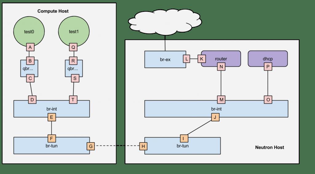 OpenStack Neutron Architecture