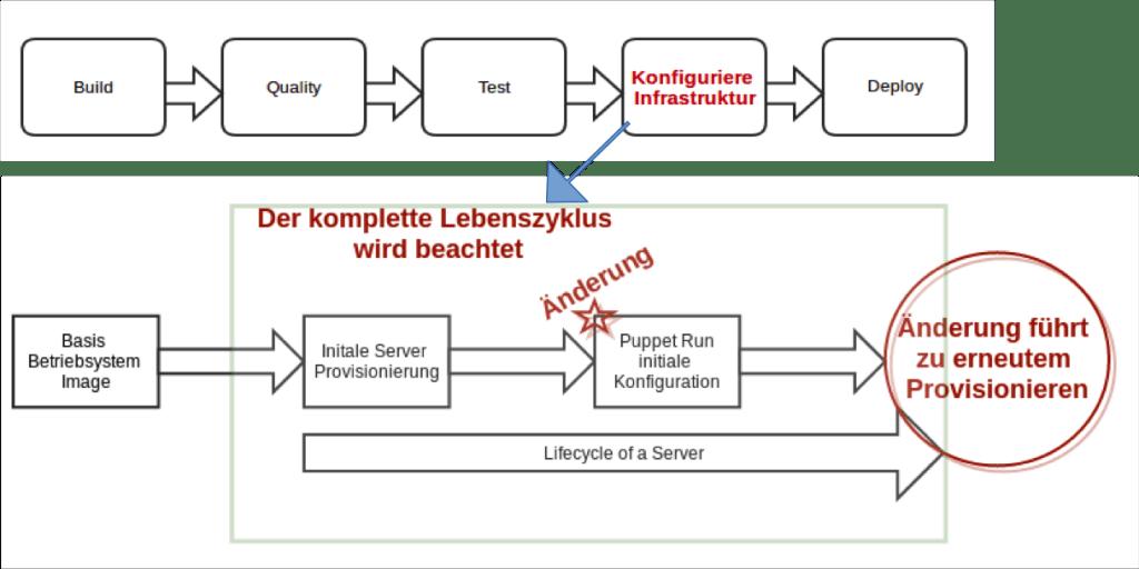 CD-Pipeline2