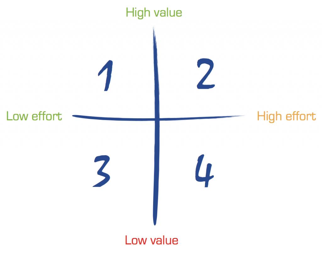 Value vs effort