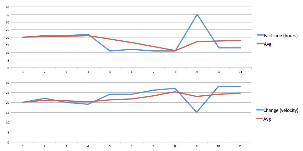 Run vs Change graph