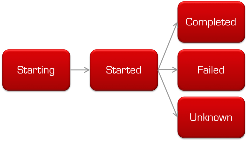 BatchStatus-state-transitions