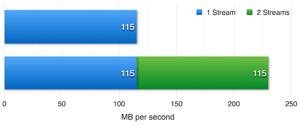 Figure 2 — Network performance for 1 and 2 streams over a bonded network interface.