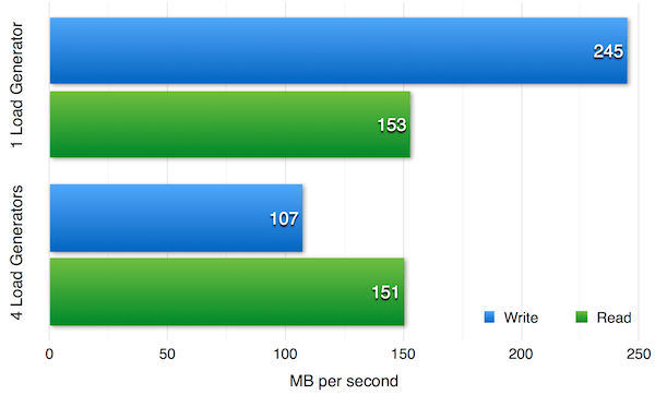 Figure 3 — Ceph read and write performance for 1 and 4 load generators.