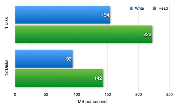 Figure 1 — Write performance for 1 and 12 disks in parallel.