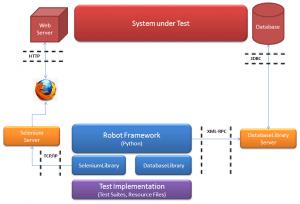 Abbildung 6 Architektur zum Testen von Web-Anwendungen