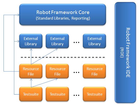 Abbildung 3 Robot Framework im Überblick