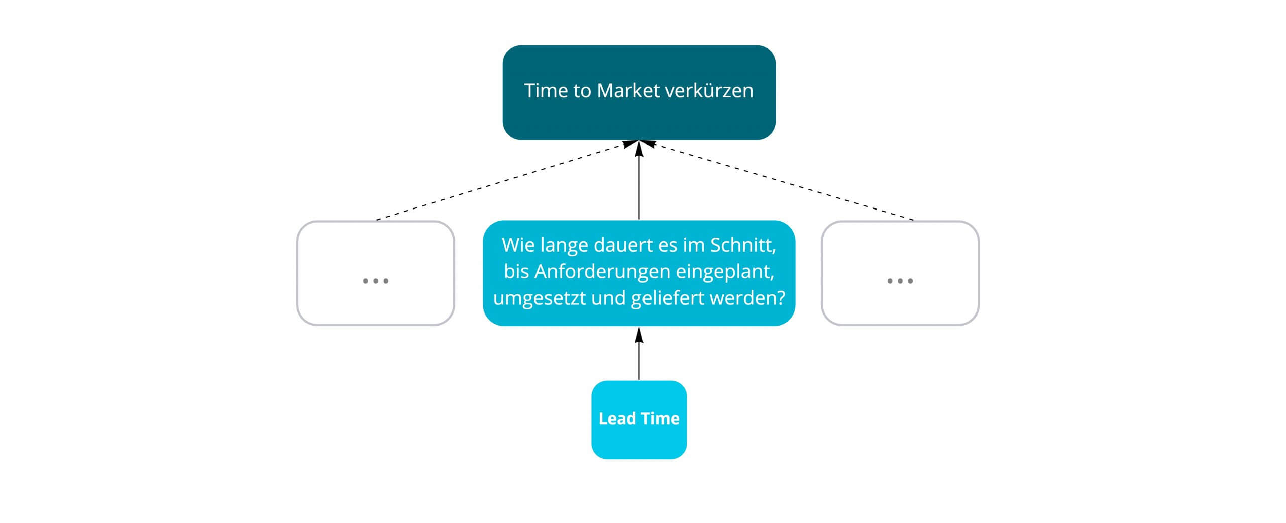 Lead Time als Metrik für Time to Market