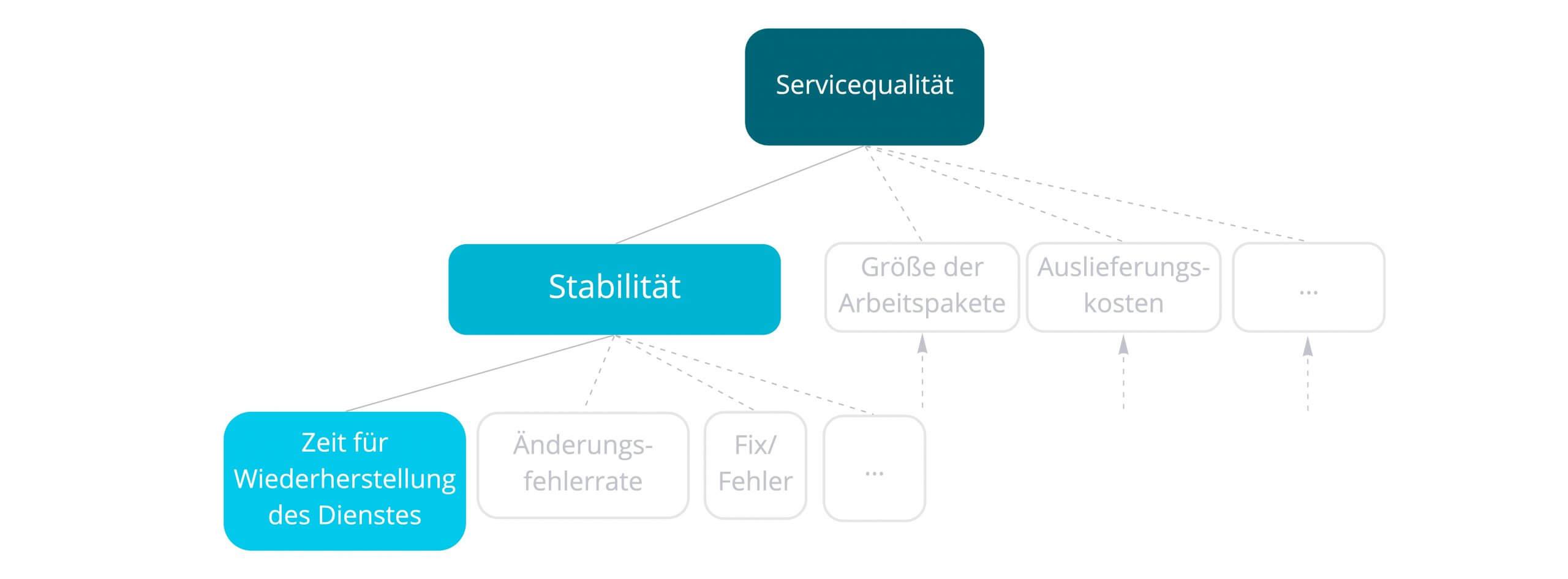 Wiederherstellungszeit für einen Dienst als Metrik für die Stabilität der Software und für Servicequalität