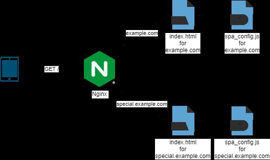 host-specific single page application script file