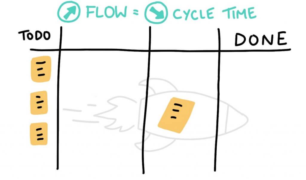 Scrum Kanban Flow Cycle Time