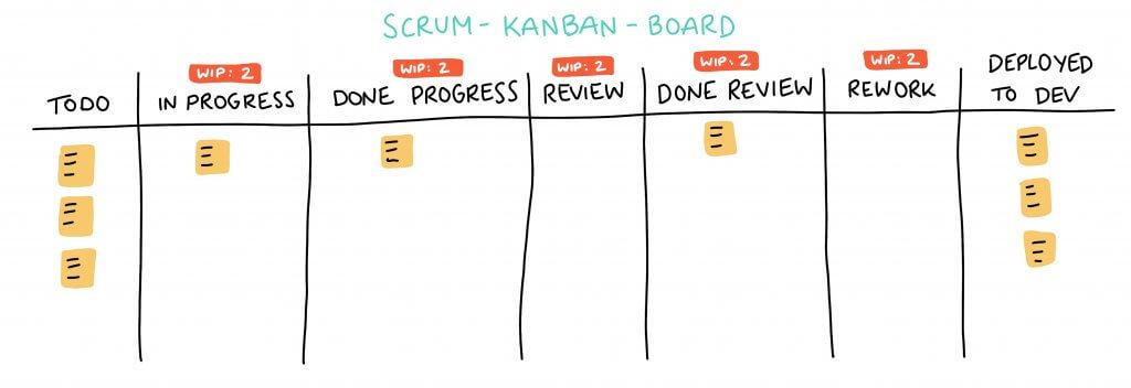 Scrum Kanban Board