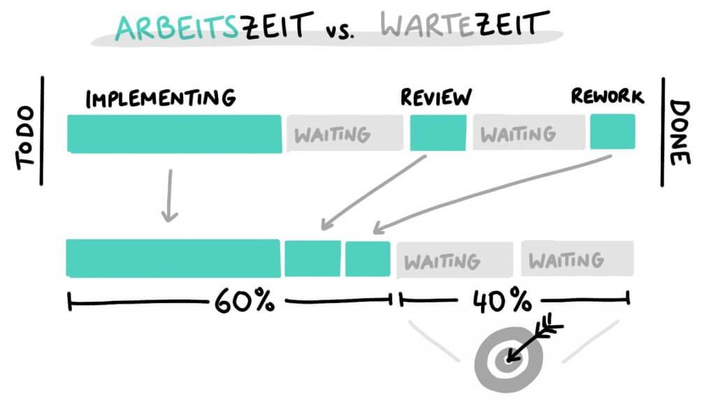 Arbeitszeit vs. Wartezeit