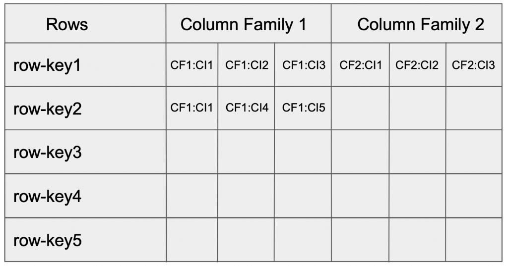 row key and column family