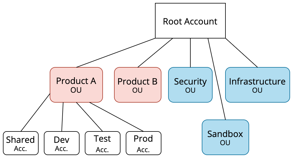 Root account, organisational units and accounts for stages and other purposes make a hierarchy in a cloud account structure that makes sense for products and organisation.