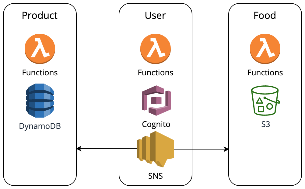 Domains are put into functional deployment units, have their own data storage and communicate with each other primarily via messaging APIs such as AWS SNS.