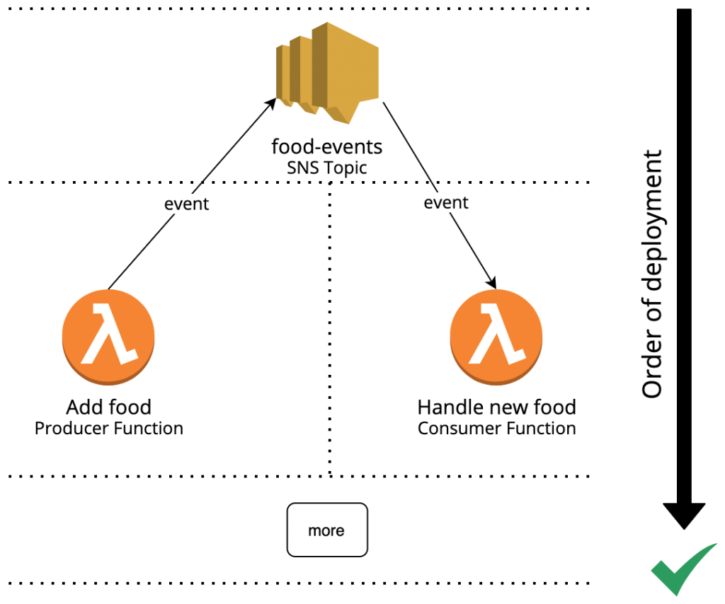 Spin off common technical dependencies on cloud resources (e.g. SNS topics) into previously rolled out infrastructure units.