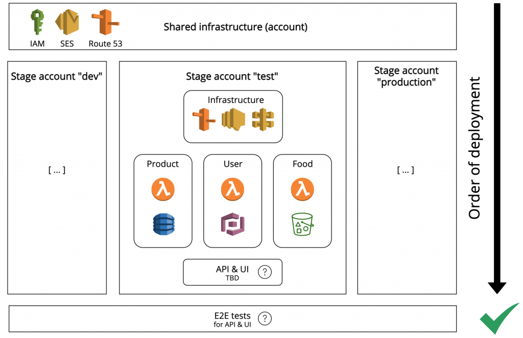 Overall picture: Shared infrastructure for all stages, stage-specific infrastructure and business related units per stage in a static deployment sequence