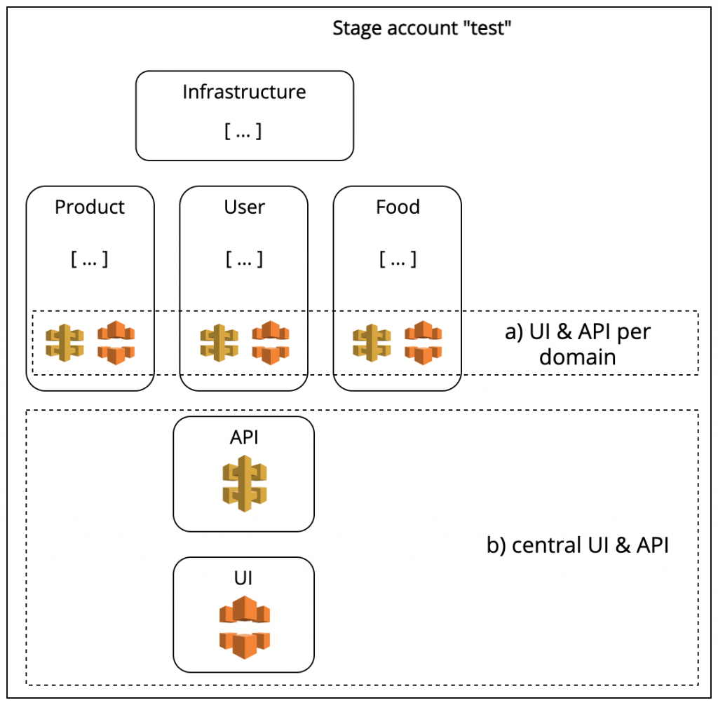 Business related deployment units (domains) have their own UIs/APIs or there is a central UI and API for the entire system.