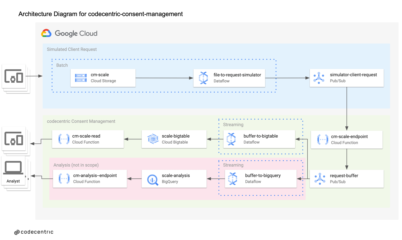 Architecture Diagram for codecentric consent management