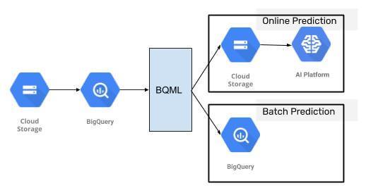Batch- und Online-Prädiktion mit einem BQML-Modell