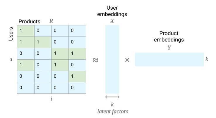 matrix-faktorisierung