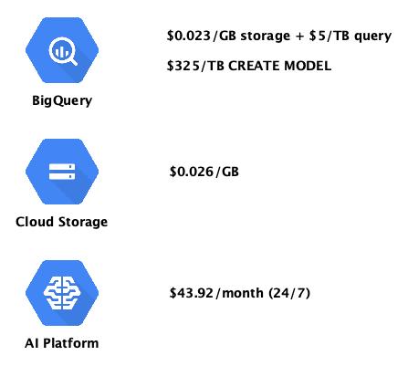 Kosten Big Query ML Cloud Storage AI Platform